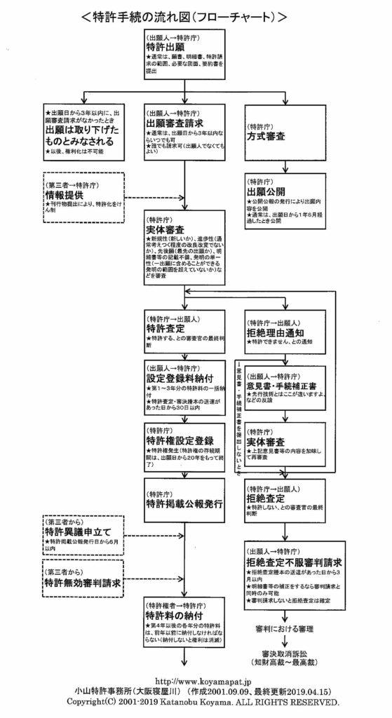 特許手続の流れ図(フローチャート)