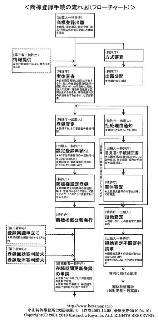 商標登録手続の流れ図(フローチャート)