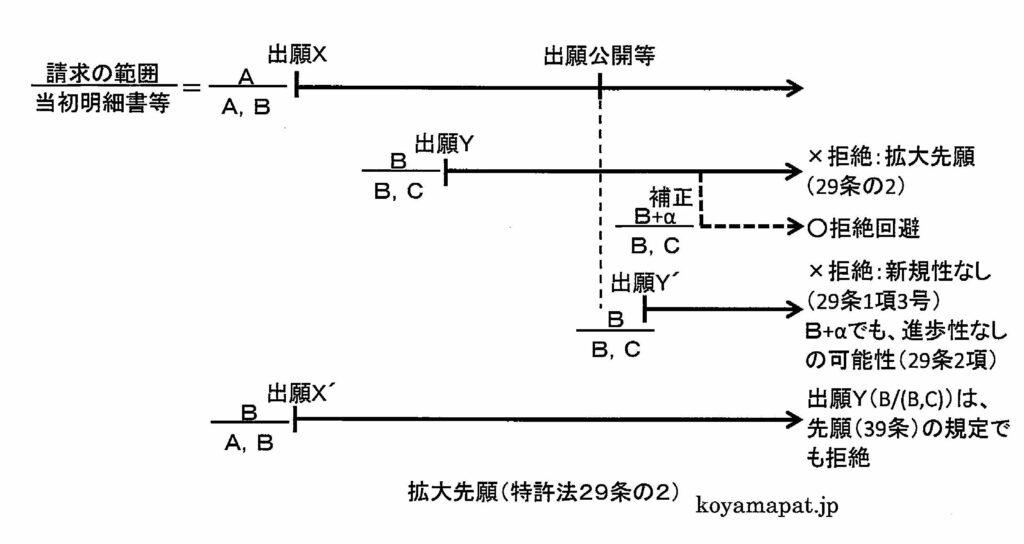 拡大先願(特許法29条の2)
