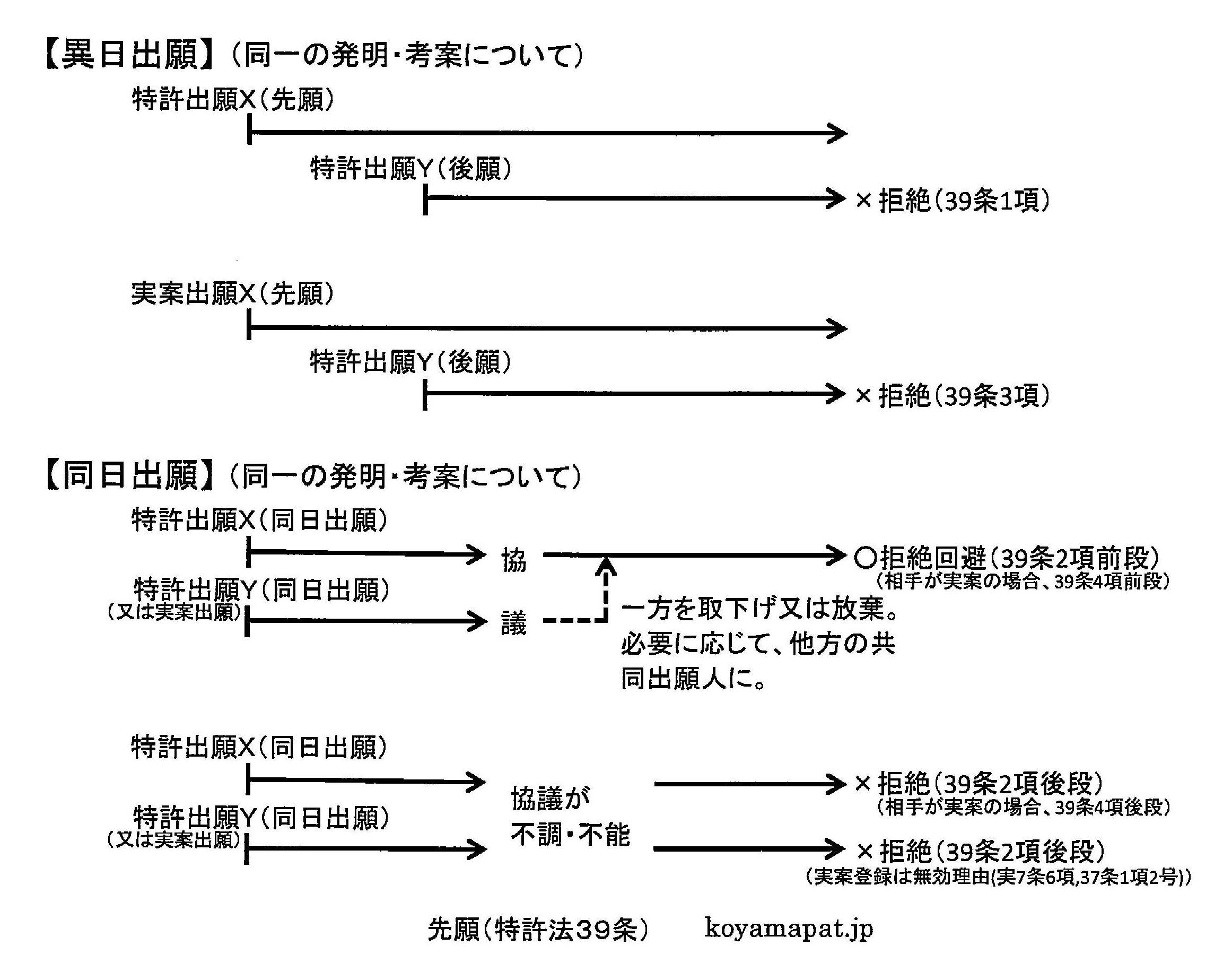 先願(特許法39条)