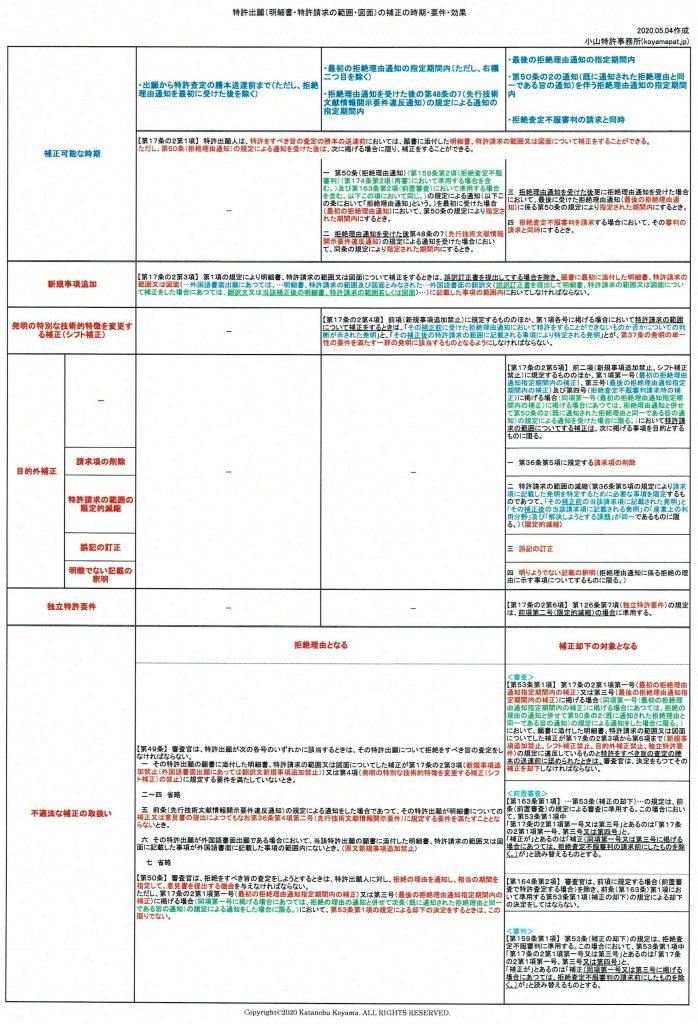 特許出願(明細書・特許請求の範囲・図面)の補正の時期・要件・効果