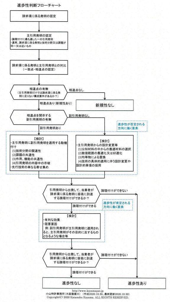進歩性判断フローチャート(進歩性判断の流れ・フロー)