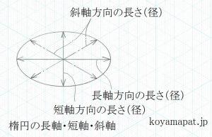 楕円の長軸・短軸・斜軸