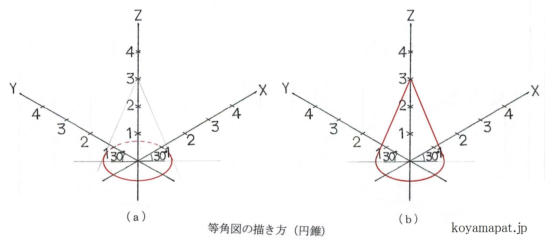等角図の描き方(円錐)