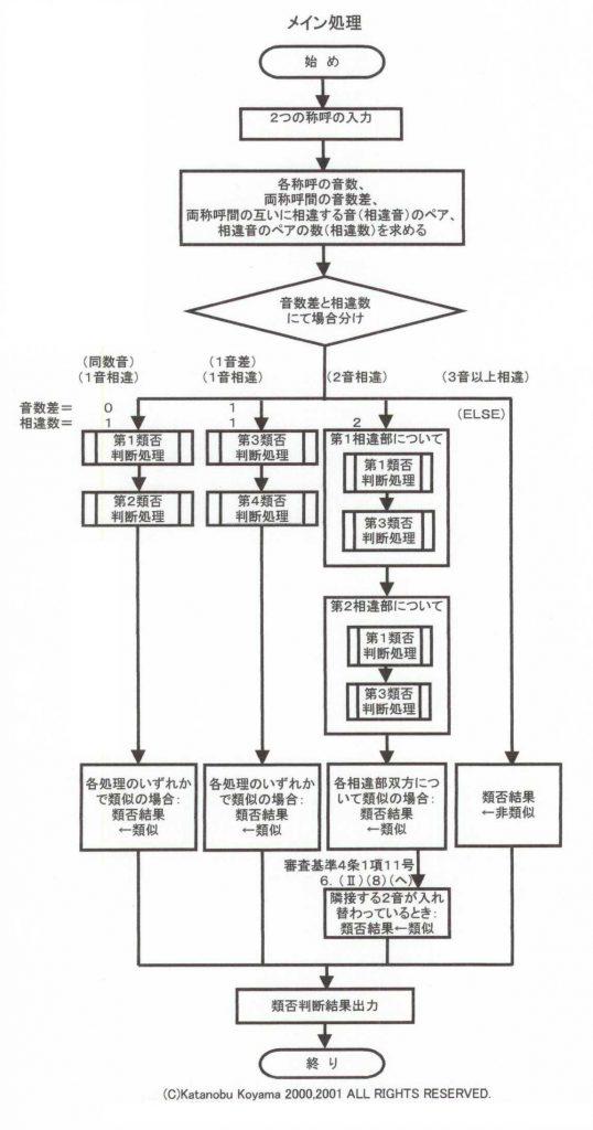 商標類否判断支援システムのメイン処理(旧)