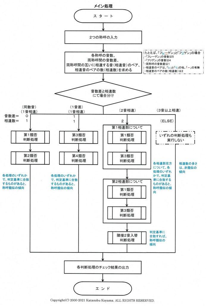 商標類否判断支援システムのメイン処理(フロー)