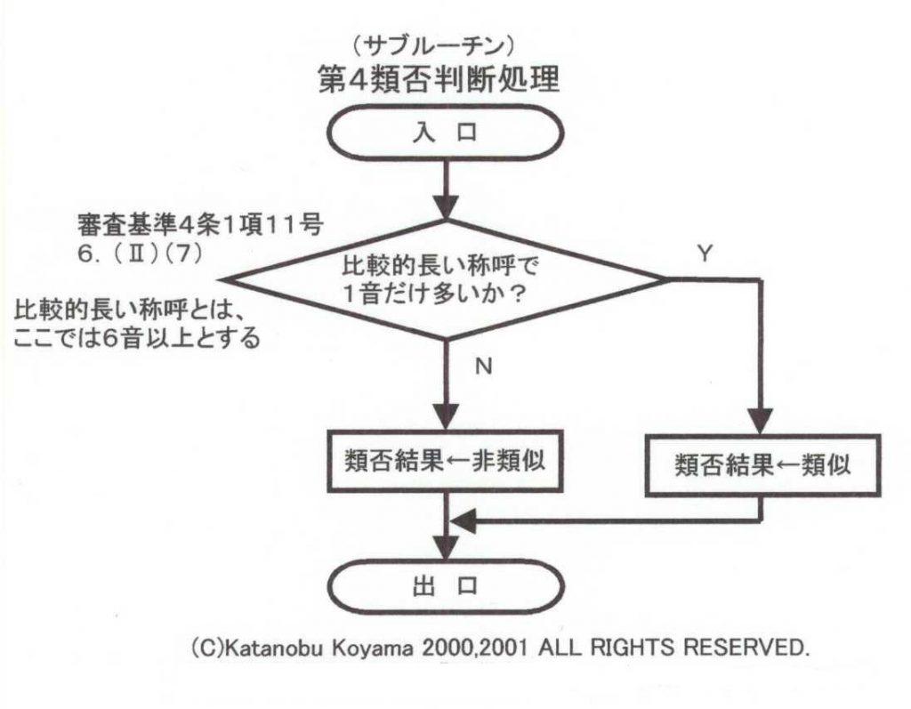 第4類否判断処理(旧)