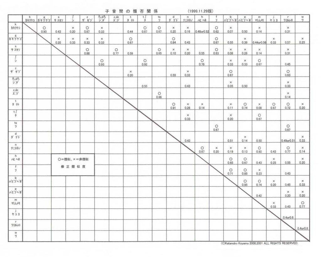 子音間の類否表