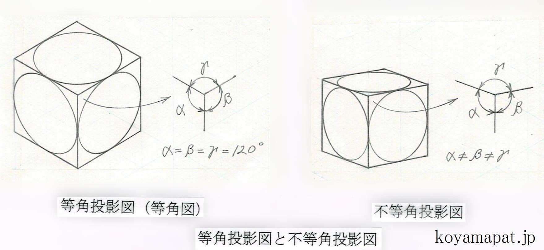 等角投影図(等角図)と不等角投影図(不等角図)