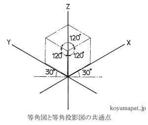 等角図と等角投影図の共通点