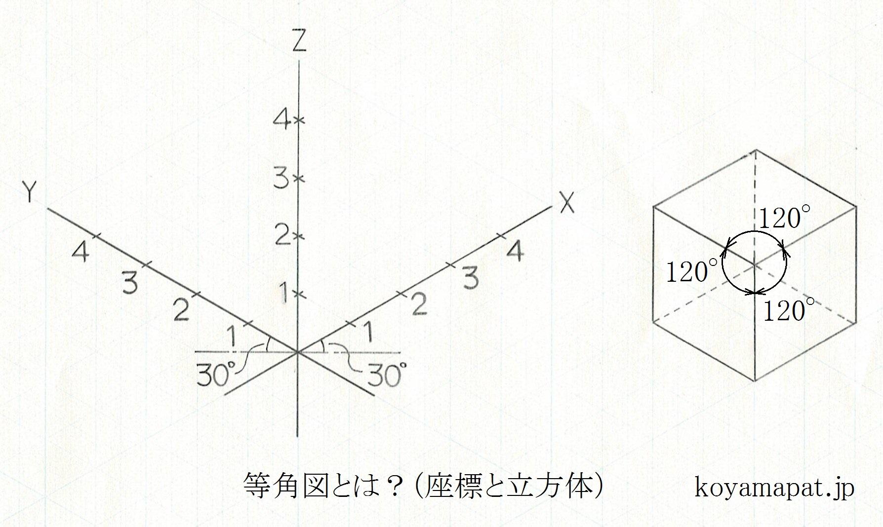 等角図とは?(座標と立方体)