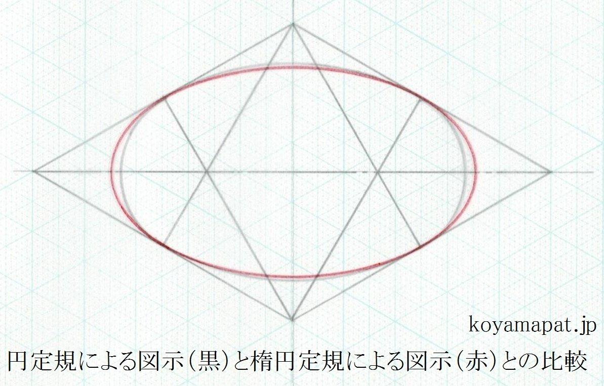 コンパスによる図示と楕円定規による図示との比較