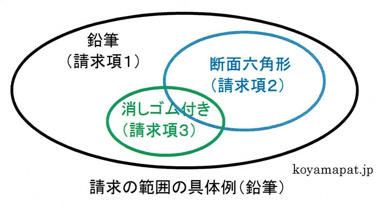 請求の範囲の具体例(鉛筆)