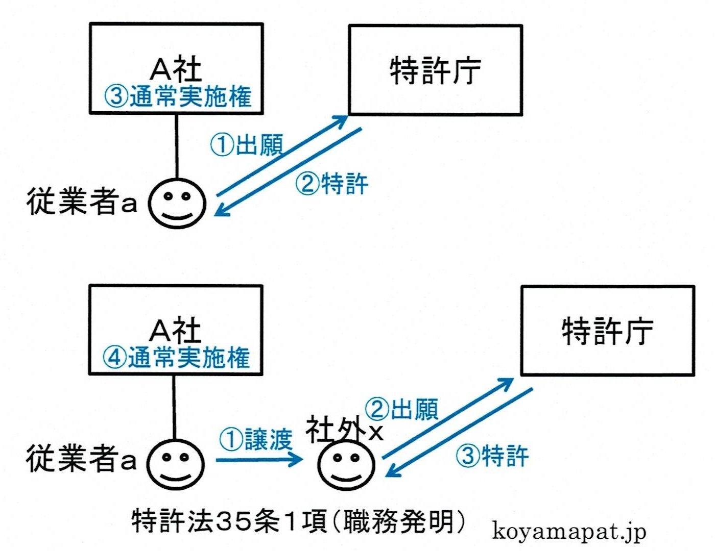 特許法35条1項(職務発明)