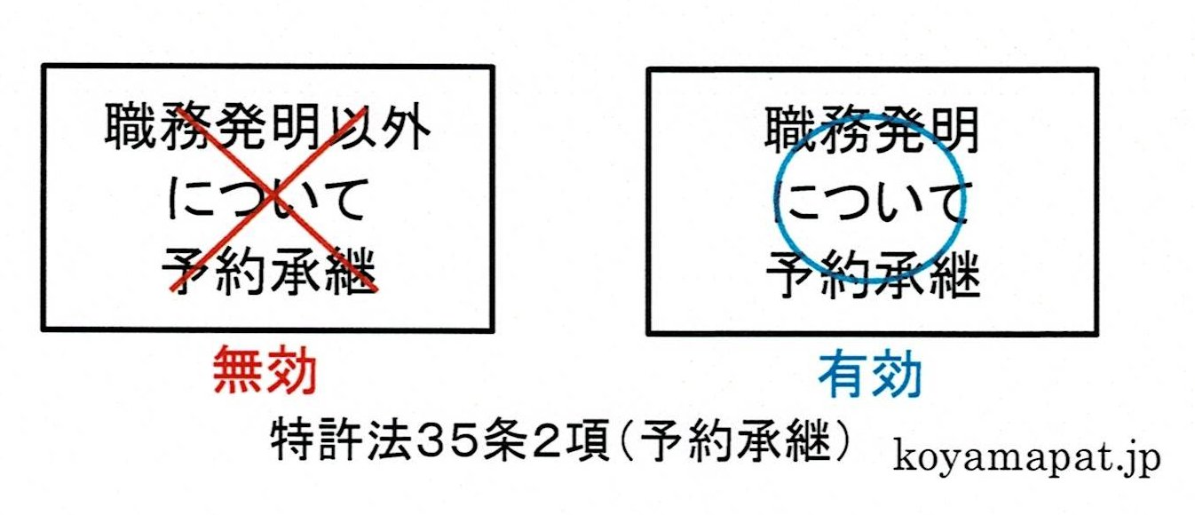 特許法35条2項(予約承継)