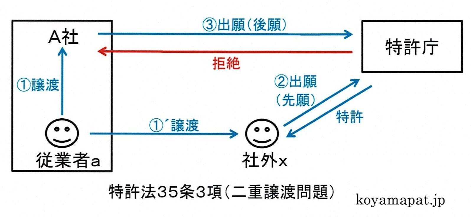 特許法35条3項(二重譲渡問題)