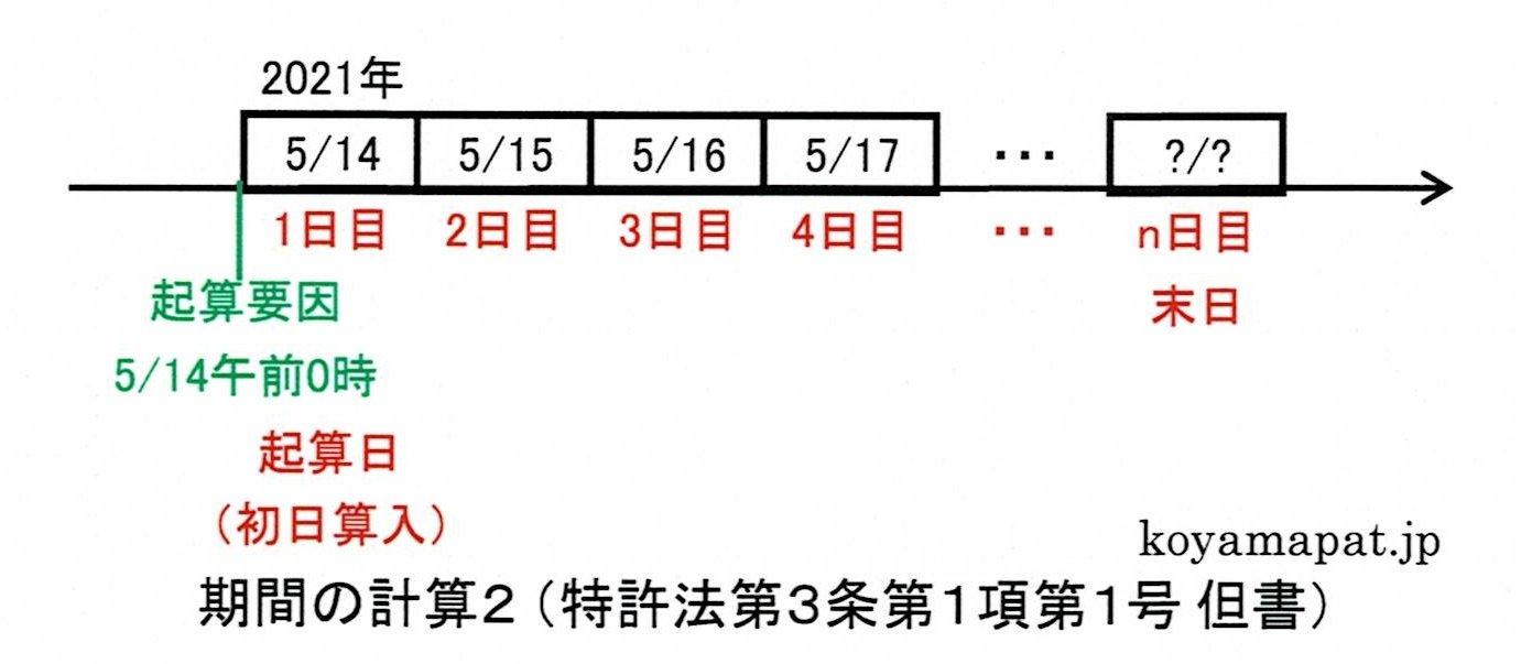 期間の計算2(特許法第3条第1項第1号但書):期間が午前零時から始まるときは初日を算入する