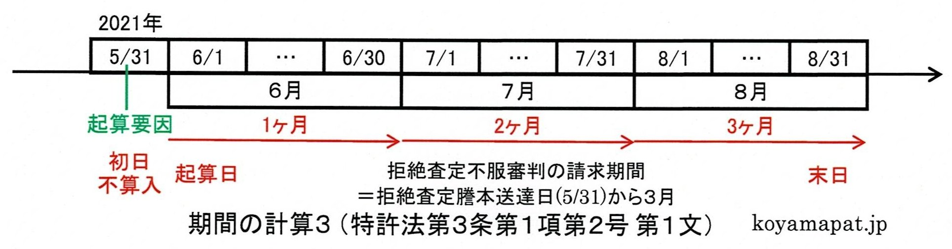 期間の計算3(特許法第3条第1項第2号第1文):期間を定めるのに月又は年をもってしたときは暦に従う(月又は年の始から期間を起算するときは暦どおり)
