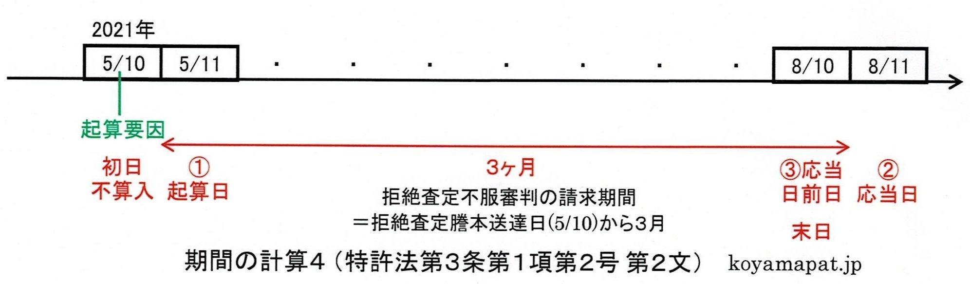 期間の計算4(特許法第3条第1項第2号第2文):月又は年の始から期間を起算しないときは、その期間は、最後の月又は年においてその起算日に応当する日の前日に満了する(初日、起算日、応当日、満了日の関係)