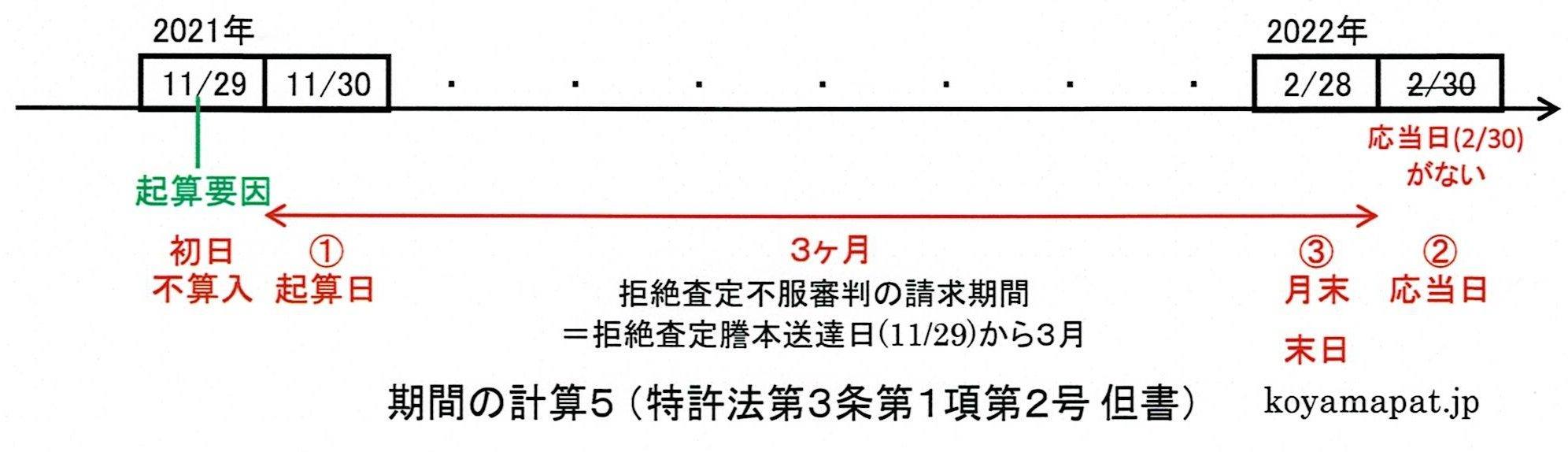 期間の計算5(特許法第3条第1項第2号但書):最後の月に応当する日がないときは、その月の末日に満了する(応当日がないときは月末)