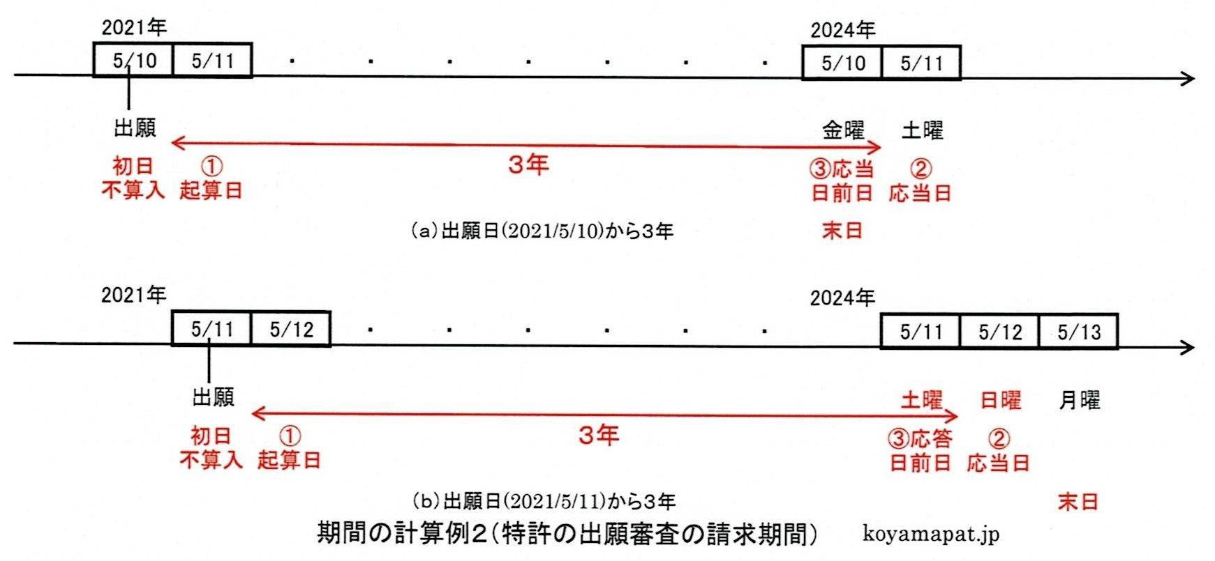 期間の計算例2(特許の出願審査の請求期間):出願日から3年(初日、起算日、応当日、満了日の関係)