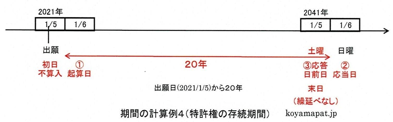 期間の計算例4(特許権の存続期間):出願日から20年