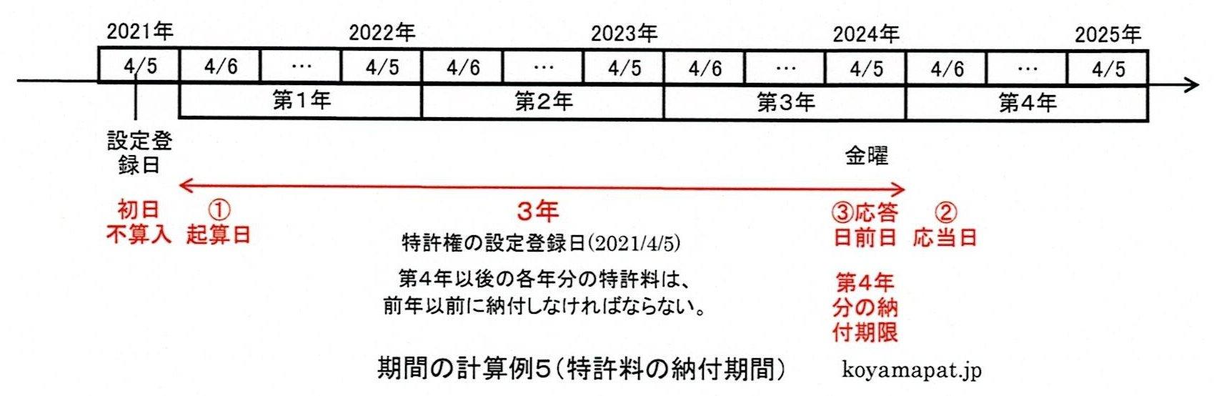 期間の計算例5(特許料の納付期間):第4年以後の各年分の特許料は、前年以前に納付しなければならない(第4年目の特許料納付期限)