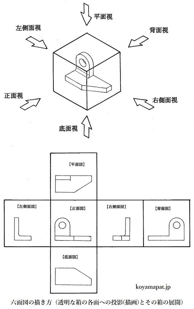 六面図の描き方(透明な箱の各面への投影(描画)とその箱の展開)