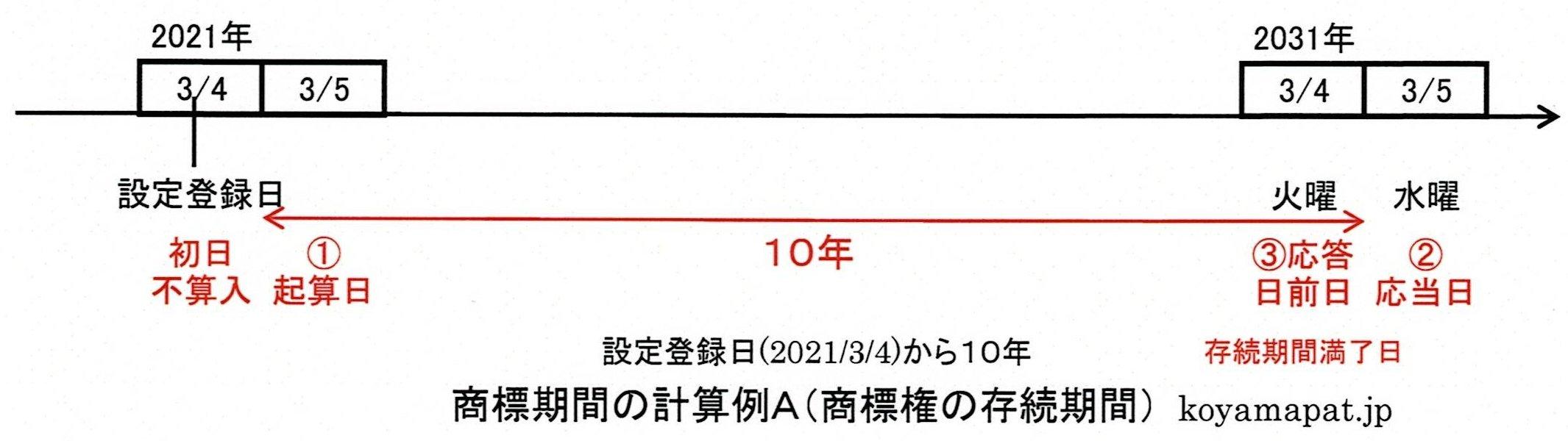 商標期間の計算例A(商標権の存続期間):設定登録日から10年