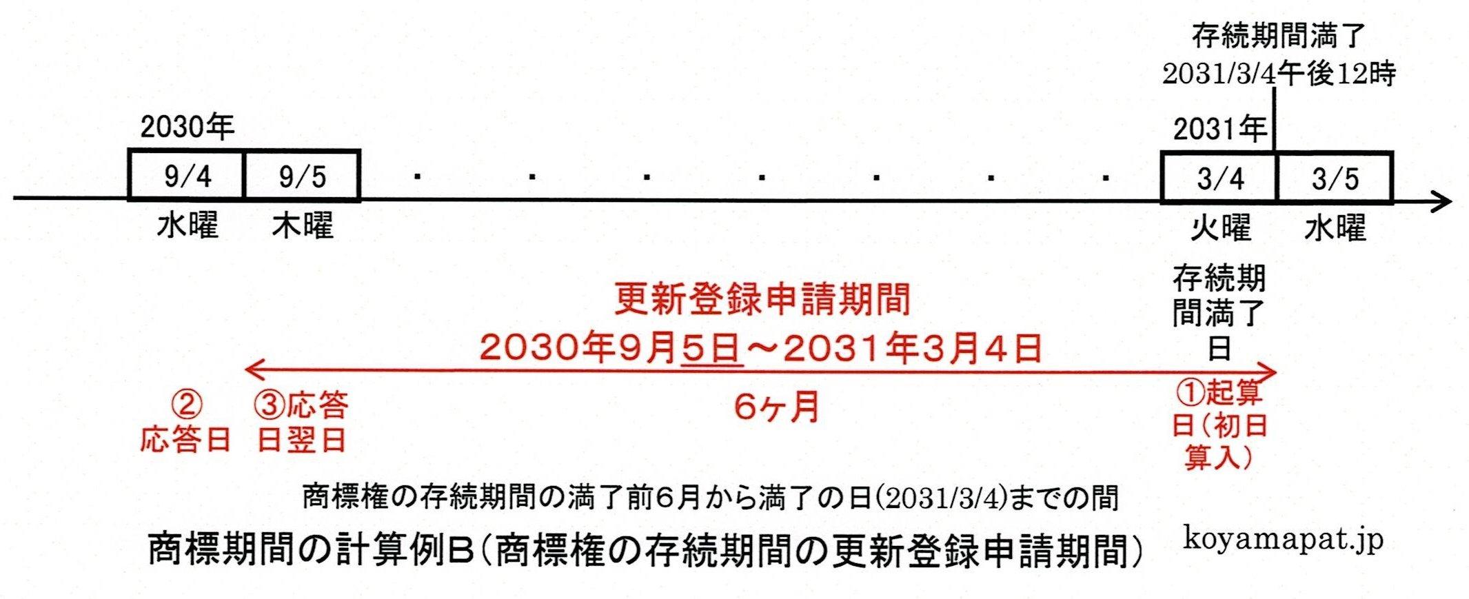 商標期間の計算例B(商標権の存続期間の更新登録申請期間):存続期間満了前6月から満了日までの間