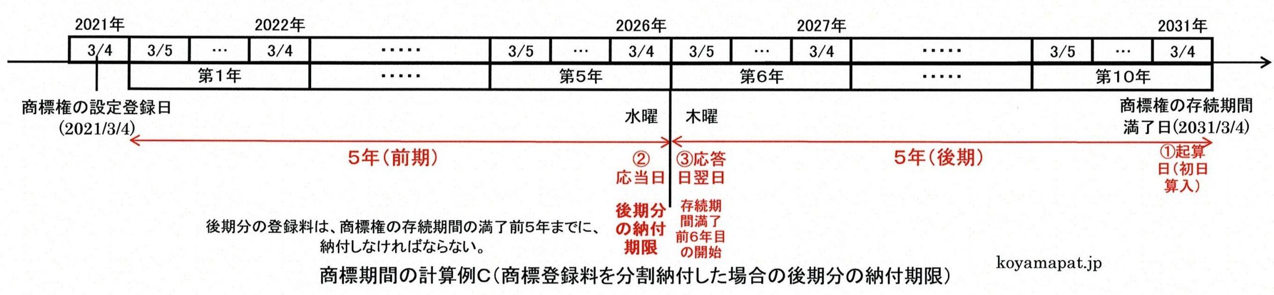 商標期間の計算例C(商標登録料を分割納付した場合の後期分の納付期限):存続期間満了前5年まで